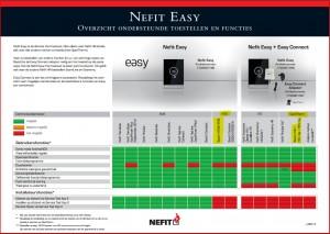 Bosch-HRC1en2_ondersteuning-NEFIT-Easy-smartphone-in-hand-en-thermostaat_400px